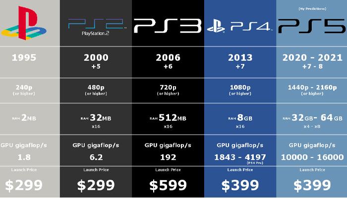 PlayStation 5เครื่องเล่นวิดีโอเกม